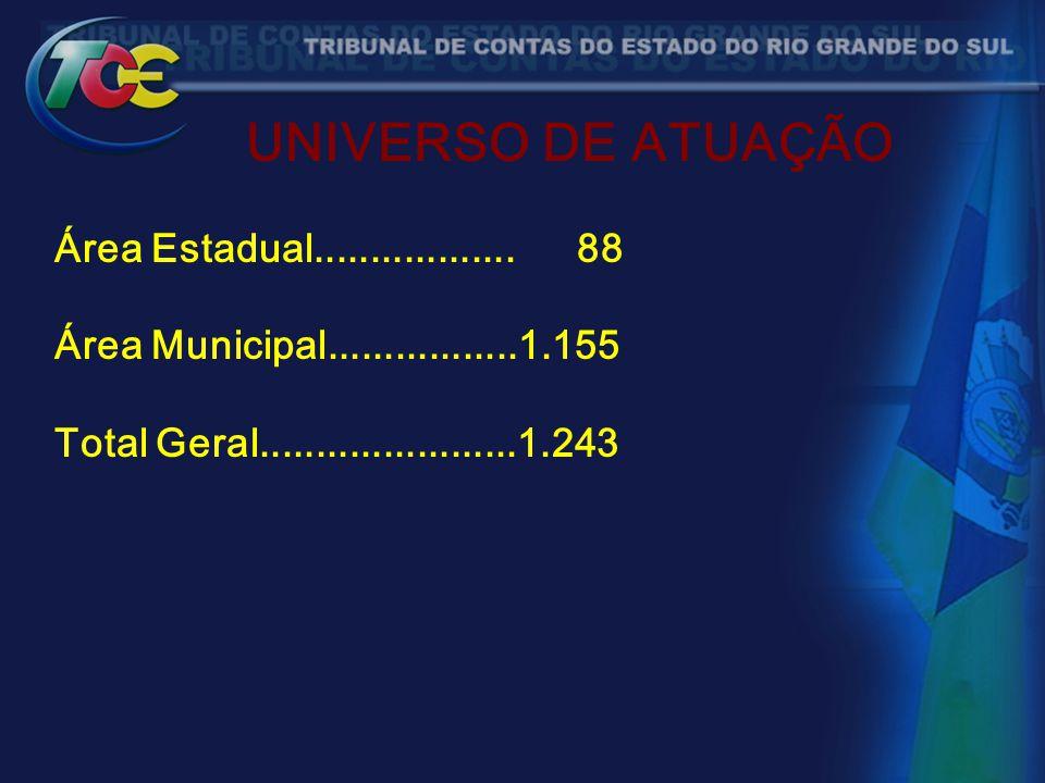UNIVERSO DE ATUAÇÃO Área Estadual.................. 88 Área Municipal.................1.155 Total Geral.......................1.243