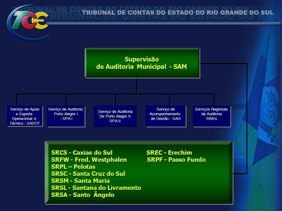 Serviço de Apoio e Suporte Operacional e Técnico - SASOT Serviço de Apoio e Suporte Operacional e Técnico - SASOT SRCS - Caxias do Sul SREC - Erechim