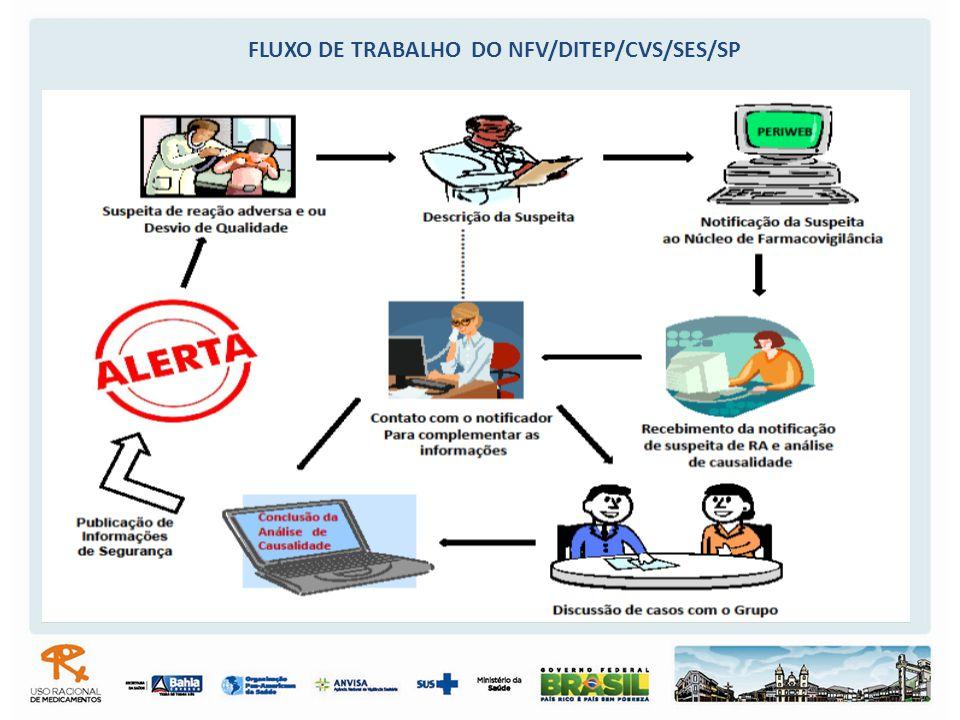 FLUXO DE TRABALHO DO NFV/DITEP/CVS/SES/SP