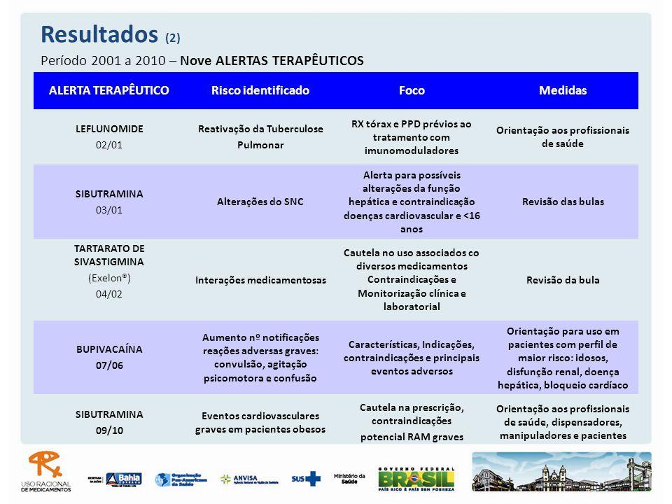 Resultados (2) Período 2001 a 2010 – Nove ALERTAS TERAPÊUTICOS ALERTA TERAPÊUTICORisco identificadoFocoMedidas LEFLUNOMIDE 02/01 Reativação da Tubercu