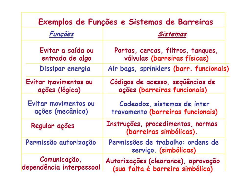Exemplos de Funções e Sistemas de Barreiras FunçõesSistemas Evitar a saída ou entrada de algo Portas, cercas, filtros, tanques, válvulas (barreiras físicas) Dissipar energiaAir bags, sprinklers (barr.
