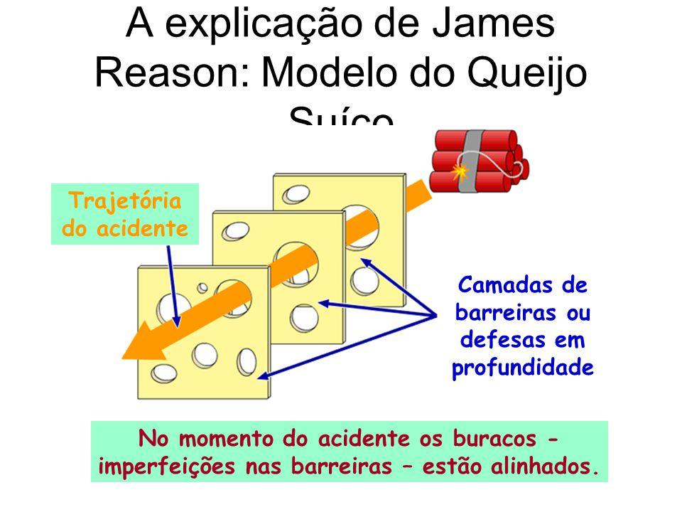 A explicação de James Reason: Modelo do Queijo Suíço Camadas de barreiras ou defesas em profundidade Trajetória do acidente No momento do acidente os buracos - imperfeições nas barreiras – estão alinhados.