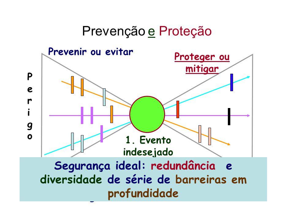 Prevenção e Proteção 1. Evento indesejado 3. Antecedentes ou origens 2.