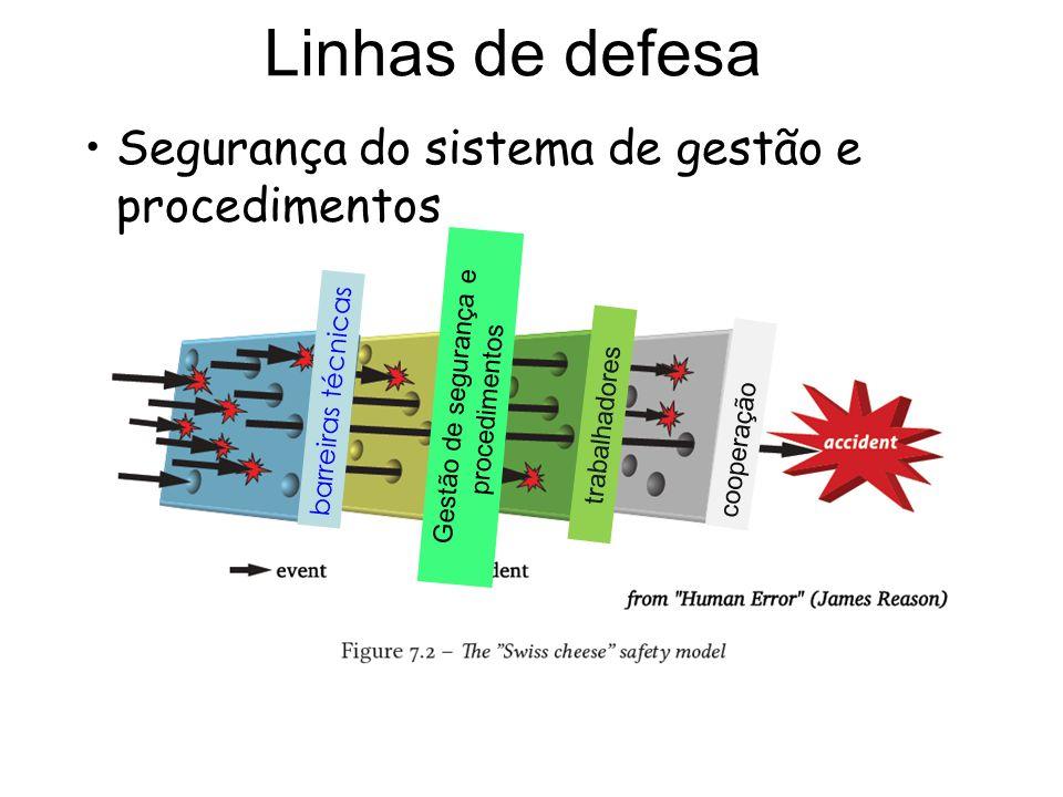 Linhas de defesa Segurança do sistema de gestão e procedimentos barreiras técnicas Gestão de segurança e procedimentos trabalhadores cooperação