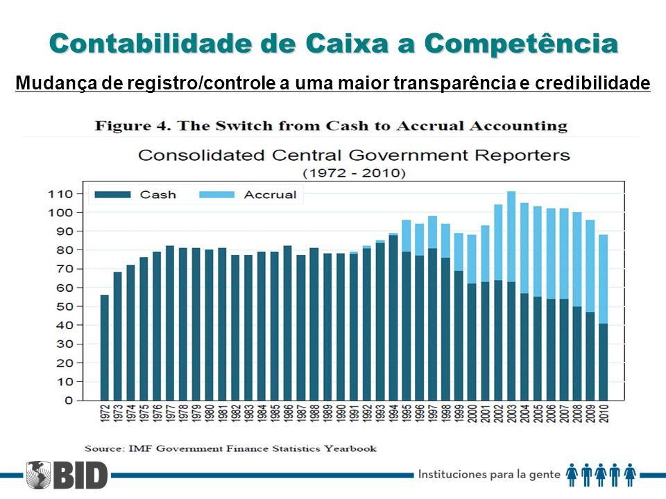 Contabilidade de Caixa a Competência Mudança de registro/controle a uma maior transparência e credibilidade