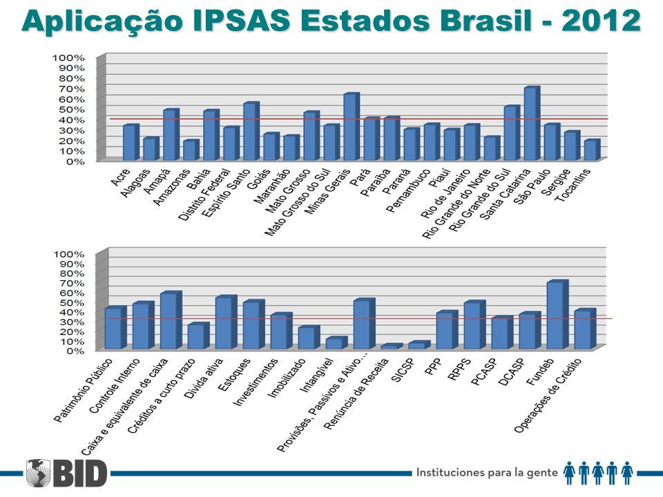 Aplicação IPSAS Estados Brasil - 2012