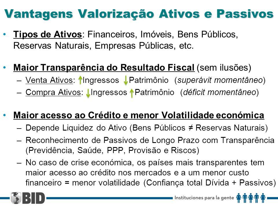 Vantagens Valorização Ativos e Passivos Tipos de Ativos: Financeiros, Imóveis, Bens Públicos, Reservas Naturais, Empresas Públicas, etc.