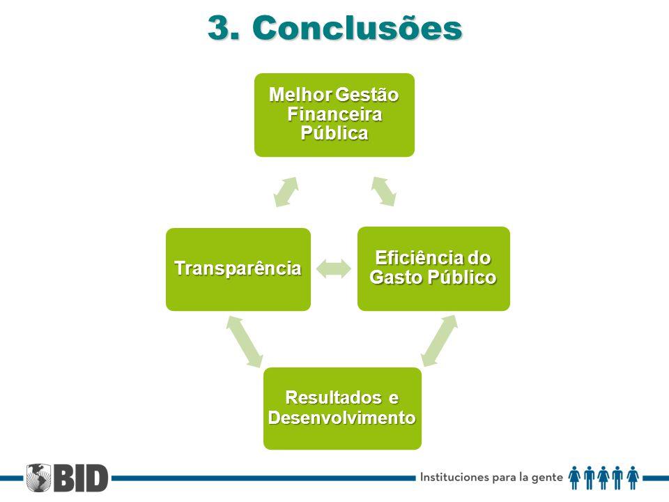 3. Conclusões Melhor Gestão Financeira Pública Eficiência do Gasto Público Transparência Resultados e Desenvolvimento