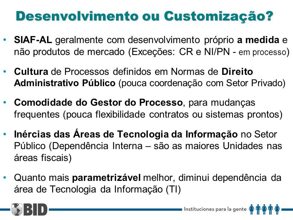 Desenvolvimento ou Customização.