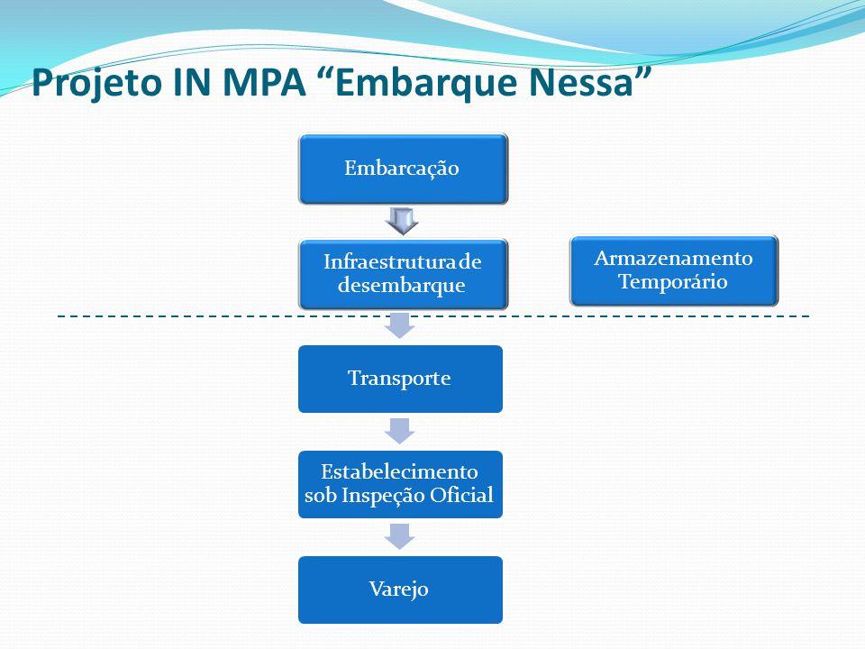 """Projeto IN MPA """"Embarque Nessa"""" Embarcação Infraestrutura de desembarque Transporte Estabelecimento sob Inspeção Oficial Varejo Embarcação Infraestrut"""