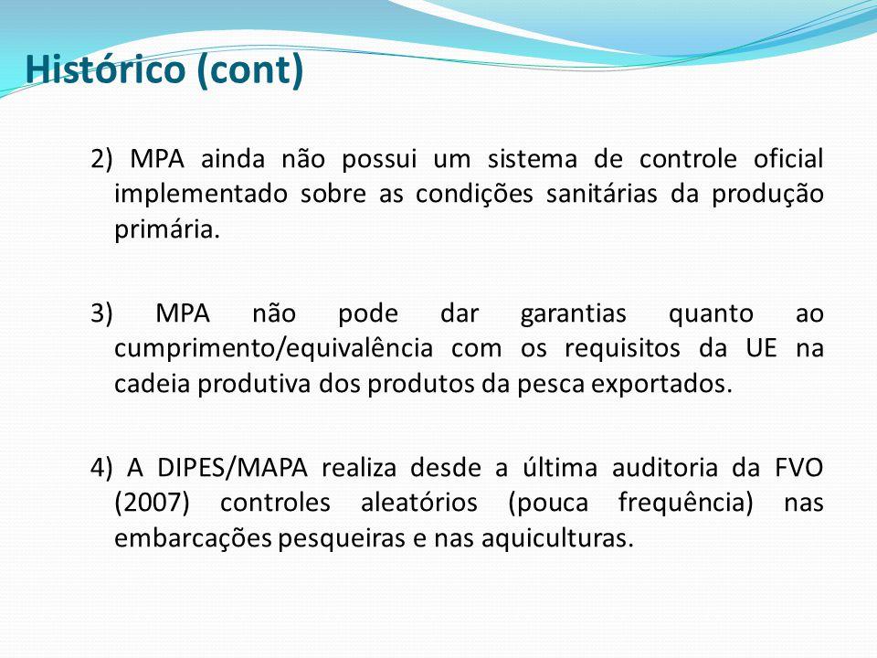 Histórico (cont) 2) MPA ainda não possui um sistema de controle oficial implementado sobre as condições sanitárias da produção primária. 3) MPA não po