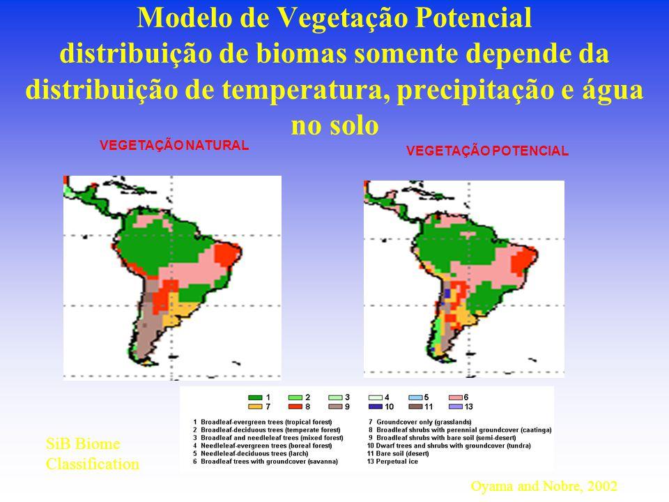 Modelo de Vegetação Potencial distribuição de biomas somente depende da distribuição de temperatura, precipitação e água no solo Oyama and Nobre, 2002 SiB Biome Classification VEGETAÇÃO NATURAL VEGETAÇÃO POTENCIAL