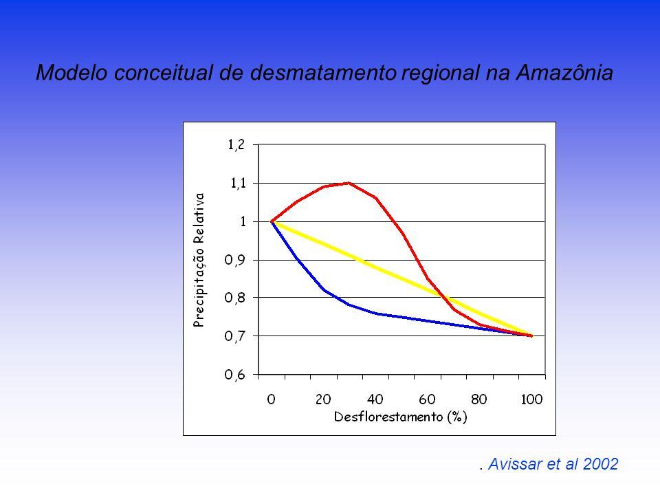 . Avissar et al 2002 Modelo conceitual de desmatamento regional na Amazônia