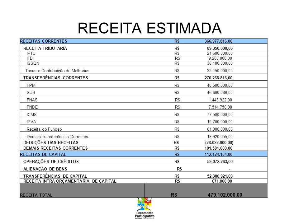 RECEITA ESTIMADA RECEITAS CORRENTES R$ 366.977.816,00 RECEITA TRIBUTÁRIA R$ 89.350.000,00 IPTU R$ 21.600.000,00 ITBI R$ 9.200.000,00 ISSQN R$ 36.400.000,00 Taxas e Contribuição de Melhorias R$ 22.150.000,00 TRANSFERÊNCIAS CORRENTES R$ 270.268.816,00 FPM R$ 40.500.000,00 SUS R$ 46.690.089,00 FNAS R$ 1.443.922,00 FNDE R$ 7.514.750,00 ICMS R$ 77.500.000,00 IPVA R$ 19.700.000,00 Receita do Fundeb R$ 61.000.000,00 Demais Transferências Correntes R$ 13.920.055,00 DEDUÇÕES DAS RECEITAS R$ (28.022.000,00) DEMAIS RECEITAS CORRENTES R$ 101.581.000,00 RECEITAS DE CAPITAL R$ 112.124.184,00 OPERAÇÕES DE CRÉDITOS R$ 59.072.263,00 ALIENAÇÃO DE BENS R$ - TRANSFERÊNCIAS DE CAPITAL R$ 52.380.921,00 RECEITA INTRA-ORÇAMENTÁRIA DE CAPITAL R$ 671.000,00 RECEITA TOTAL R$ 479.102.000,00