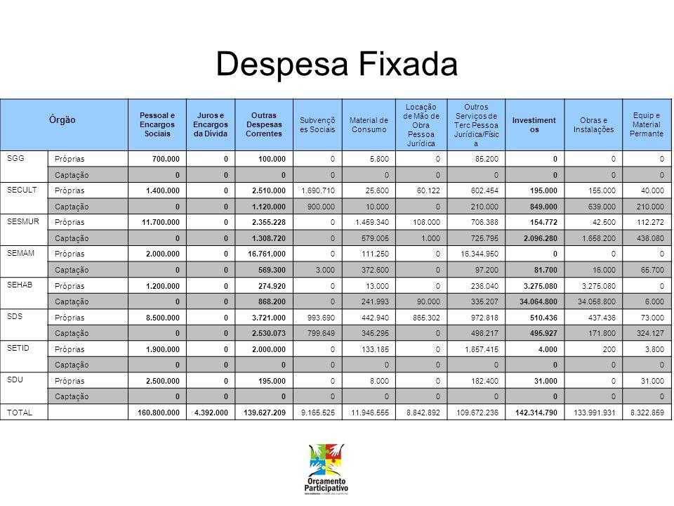Investimentos Captação de Recursos R$ 126.642.331,00 + Contrapartidas R$ 9.471634,37 + Recursos Investidos em Demandas do OP R$ 6.200.824,63 = Total de Investimentos R$ 142.314.790,00