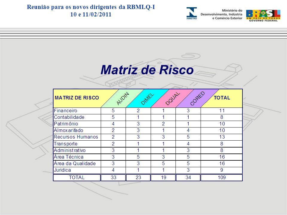 Matriz de Risco Reunião para os novos dirigentes da RBMLQ-I 10 e 11/02/2011