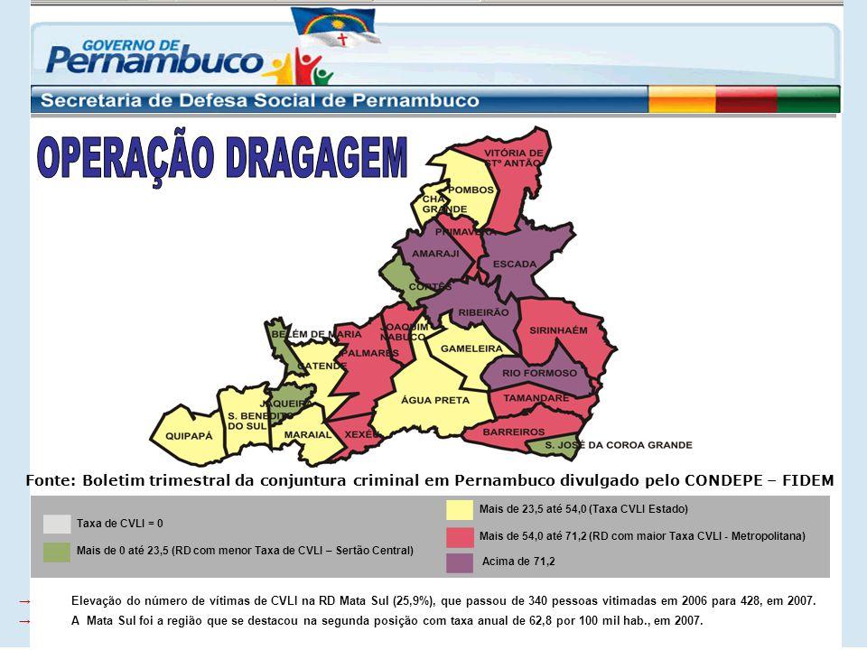 →Elevação do número de vítimas de CVLI na RD Mata Sul (25,9%), que passou de 340 pessoas vitimadas em 2006 para 428, em 2007.