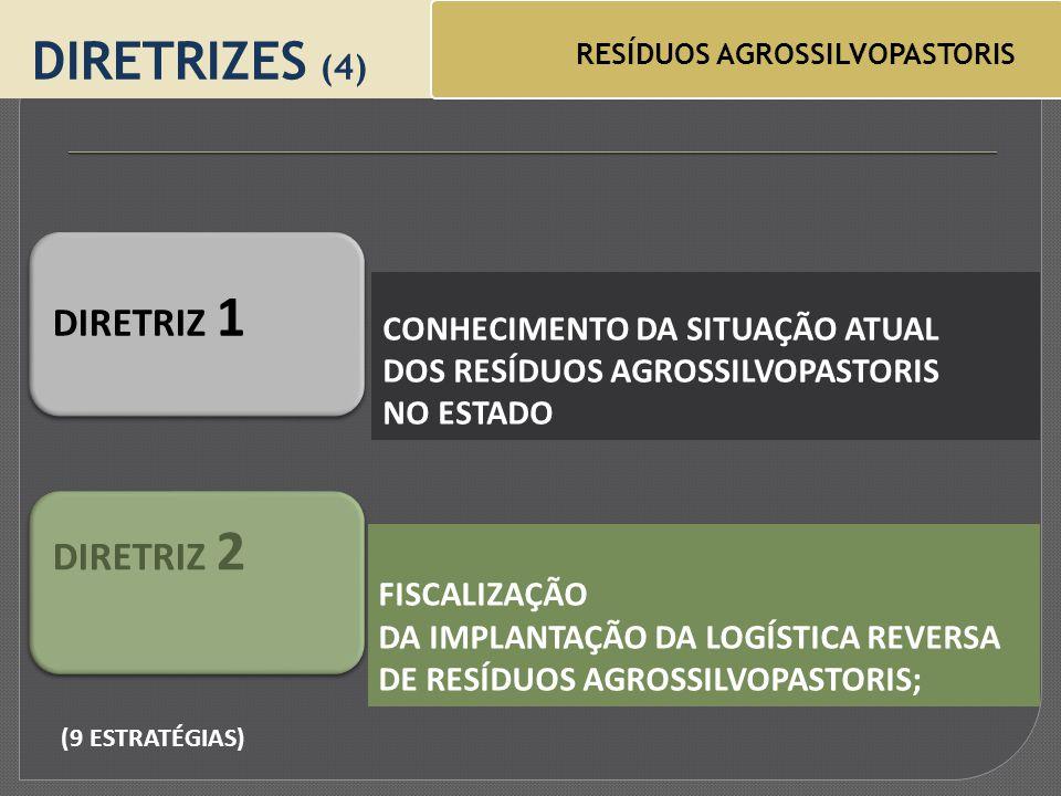 CONHECIMENTO DA SITUAÇÃO ATUAL DOS RESÍDUOS AGROSSILVOPASTORIS NO ESTADO DIRETRIZES (4) RESÍDUOS AGROSSILVOPASTORIS DIRETRIZ 1 FISCALIZAÇÃO DA IMPLANTAÇÃO DA LOGÍSTICA REVERSA DE RESÍDUOS AGROSSILVOPASTORIS; DIRETRIZ 2 (9 ESTRATÉGIAS)