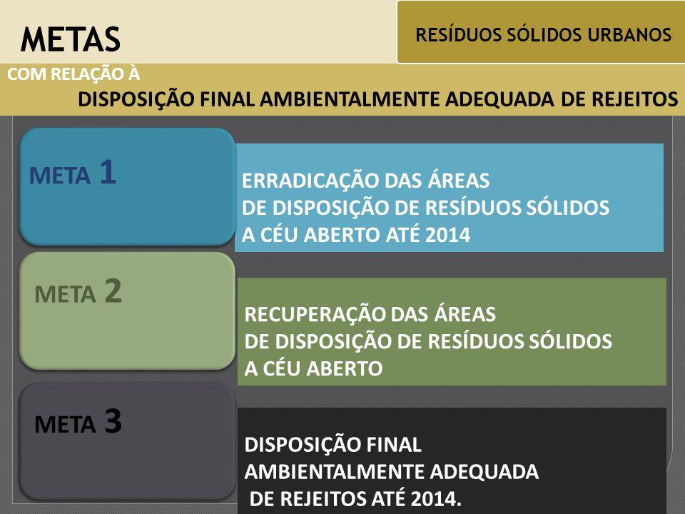 COM RELAÇÃO À DISPOSIÇÃO FINAL AMBIENTALMENTE ADEQUADA DE REJEITOS ERRADICAÇÃO DAS ÁREAS DE DISPOSIÇÃO DE RESÍDUOS SÓLIDOS A CÉU ABERTO ATÉ 2014 METAS RESÍDUOS SÓLIDOS URBANOS META 1 RECUPERAÇÃO DAS ÁREAS DE DISPOSIÇÃO DE RESÍDUOS SÓLIDOS A CÉU ABERTO META 2 DISPOSIÇÃO FINAL AMBIENTALMENTE ADEQUADA DE REJEITOS ATÉ 2014.