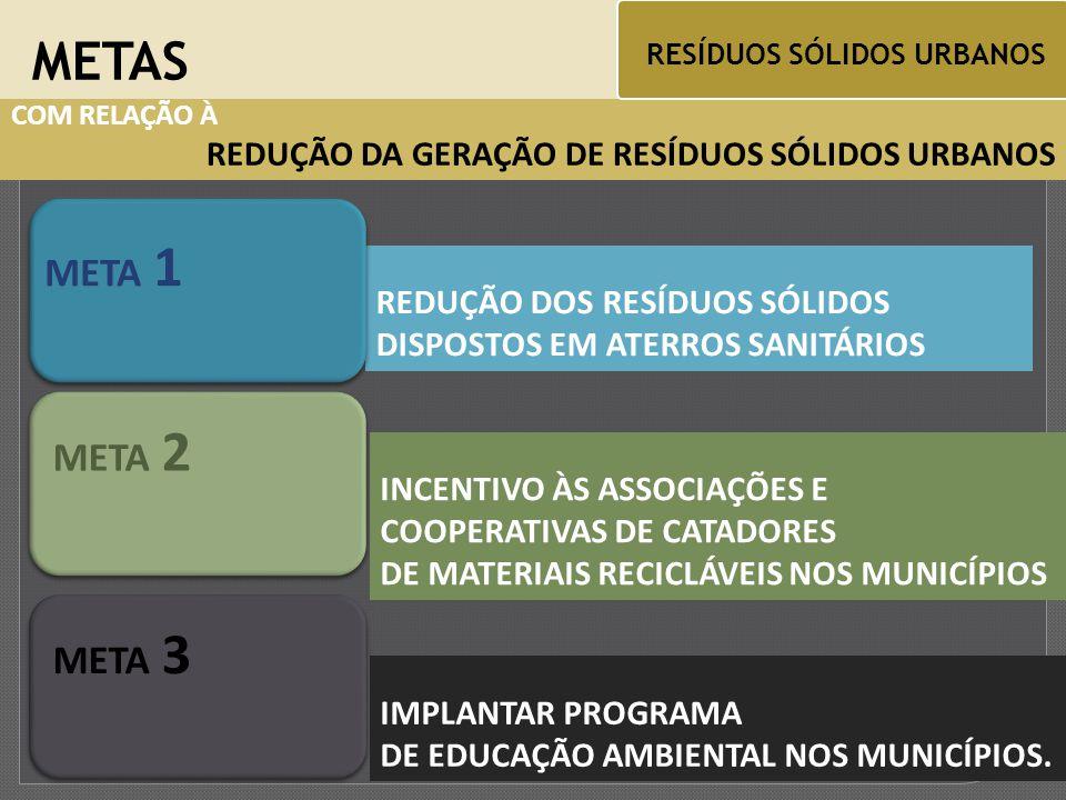 COM RELAÇÃO À REDUÇÃO DA GERAÇÃO DE RESÍDUOS SÓLIDOS URBANOS REDUÇÃO DOS RESÍDUOS SÓLIDOS DISPOSTOS EM ATERROS SANITÁRIOS METAS RESÍDUOS SÓLIDOS URBANOS META 1 INCENTIVO ÀS ASSOCIAÇÕES E COOPERATIVAS DE CATADORES DE MATERIAIS RECICLÁVEIS NOS MUNICÍPIOS META 2 IMPLANTAR PROGRAMA DE EDUCAÇÃO AMBIENTAL NOS MUNICÍPIOS.