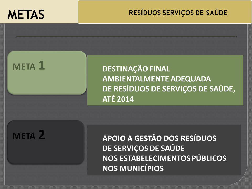METAS RESÍDUOS SERVIÇOS DE SAÚDE DESTINAÇÃO FINAL AMBIENTALMENTE ADEQUADA DE RESÍDUOS DE SERVIÇOS DE SAÚDE, ATÉ 2014 META 1 APOIO A GESTÃO DOS RESÍDUOS DE SERVIÇOS DE SAÚDE NOS ESTABELECIMENTOS PÚBLICOS NOS MUNICÍPIOS META 2