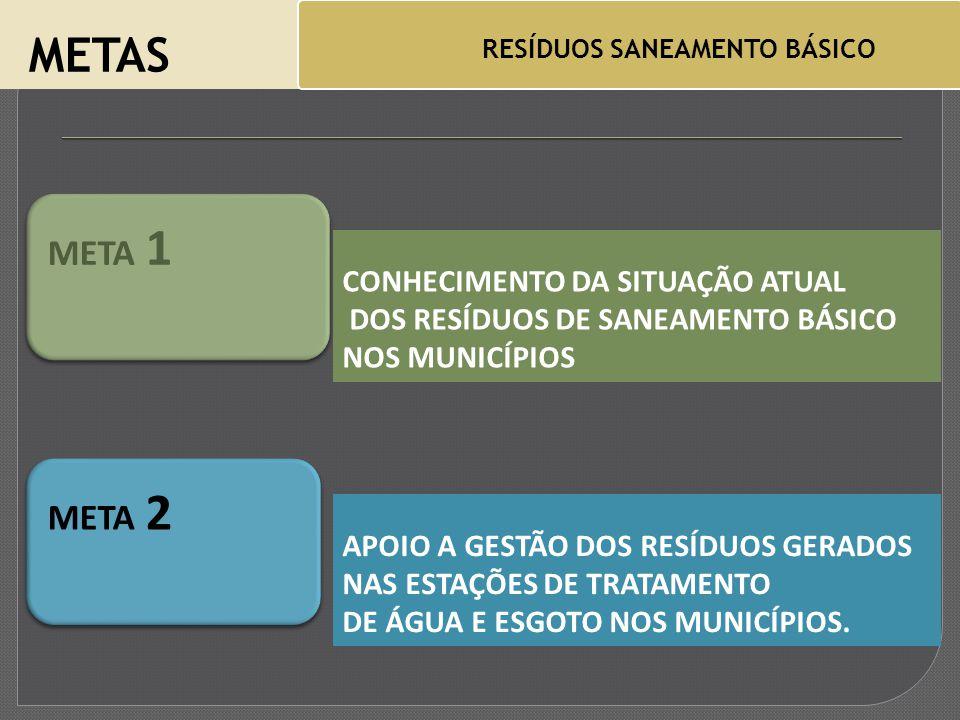 METAS RESÍDUOS SANEAMENTO BÁSICO CONHECIMENTO DA SITUAÇÃO ATUAL DOS RESÍDUOS DE SANEAMENTO BÁSICO NOS MUNICÍPIOS META 1 APOIO A GESTÃO DOS RESÍDUOS GERADOS NAS ESTAÇÕES DE TRATAMENTO DE ÁGUA E ESGOTO NOS MUNICÍPIOS.