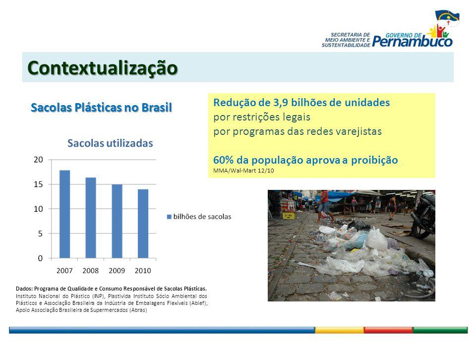 OBJETIVOS Redução da poluição Estímulo ao consumo consciente Relações entre consumo e práticas ambientais Proposta
