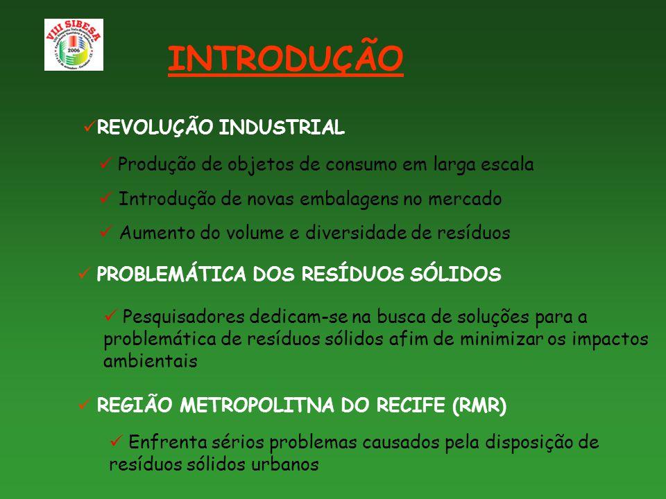 INTRODUÇÃO REVOLUÇÃO INDUSTRIAL REGIÃO METROPOLITNA DO RECIFE (RMR) PROBLEMÁTICA DOS RESÍDUOS SÓLIDOS Produção de objetos de consumo em larga escala Introdução de novas embalagens no mercado Aumento do volume e diversidade de resíduos Enfrenta sérios problemas causados pela disposição de resíduos sólidos urbanos Pesquisadores dedicam-se na busca de soluções para a problemática de resíduos sólidos afim de minimizar os impactos ambientais