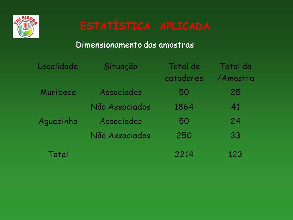 Dimensionamento das amostras LocalidadeSituação Total de catadores Total da /Amostra MuribecaAssociados5025 Não Associados186441 AguazinhaAssociados5024 Não Associados25033 Total2214123 ESTATÍSTICA APLICADA