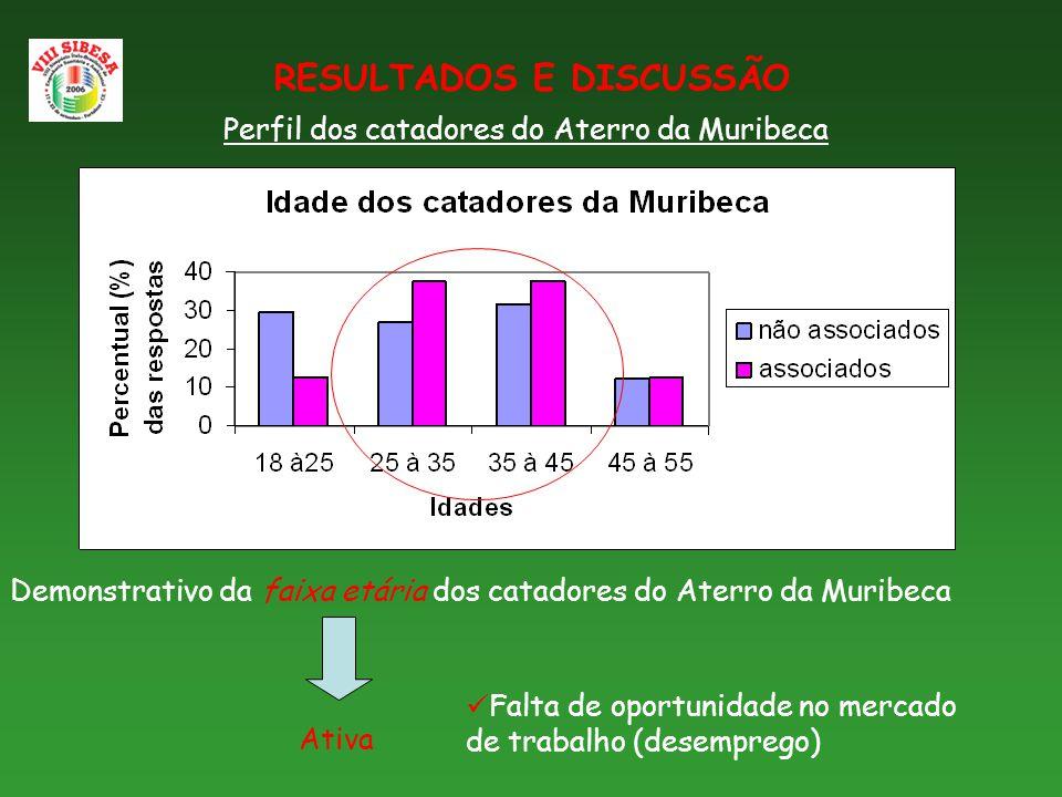 Demonstrativo da faixa etária dos catadores do Aterro da Muribeca RESULTADOS E DISCUSSÃO Ativa Perfil dos catadores do Aterro da Muribeca Falta de oportunidade no mercado de trabalho (desemprego)