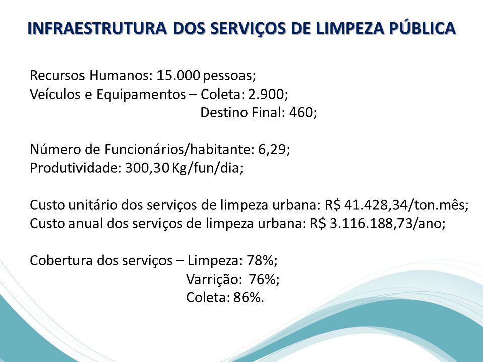 INFRAESTRUTURA DOS SERVIÇOS DE LIMPEZA PÚBLICA Recursos Humanos: 15.000 pessoas; Veículos e Equipamentos – Coleta: 2.900; Destino Final: 460; Número de Funcionários/habitante: 6,29; Produtividade: 300,30 Kg/fun/dia; Custo unitário dos serviços de limpeza urbana: R$ 41.428,34/ton.mês; Custo anual dos serviços de limpeza urbana: R$ 3.116.188,73/ano; Cobertura dos serviços – Limpeza: 78%; Varrição: 76%; Coleta: 86%.