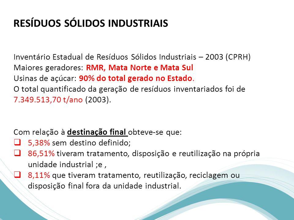 RESÍDUOS SÓLIDOS INDUSTRIAIS Inventário Estadual de Resíduos Sólidos Industriais – 2003 (CPRH) Maiores geradores: RMR, Mata Norte e Mata Sul Usinas de açúcar: 90% do total gerado no Estado.