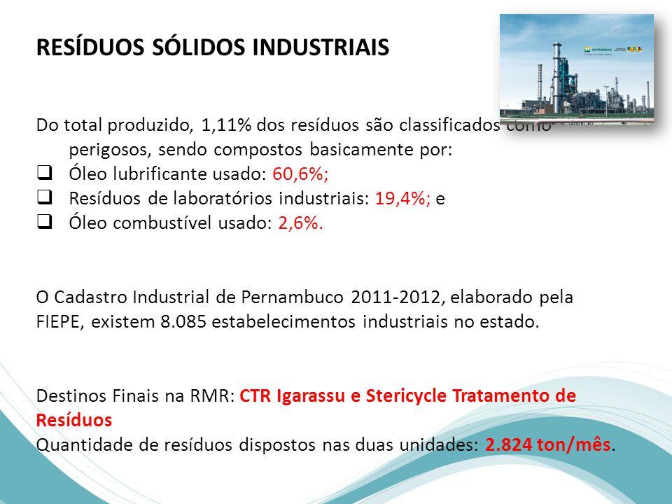 RESÍDUOS SÓLIDOS INDUSTRIAIS Do total produzido, 1,11% dos resíduos são classificados como perigosos, sendo compostos basicamente por:  Óleo lubrificante usado: 60,6%;  Resíduos de laboratórios industriais: 19,4%; e  Óleo combustível usado: 2,6%.