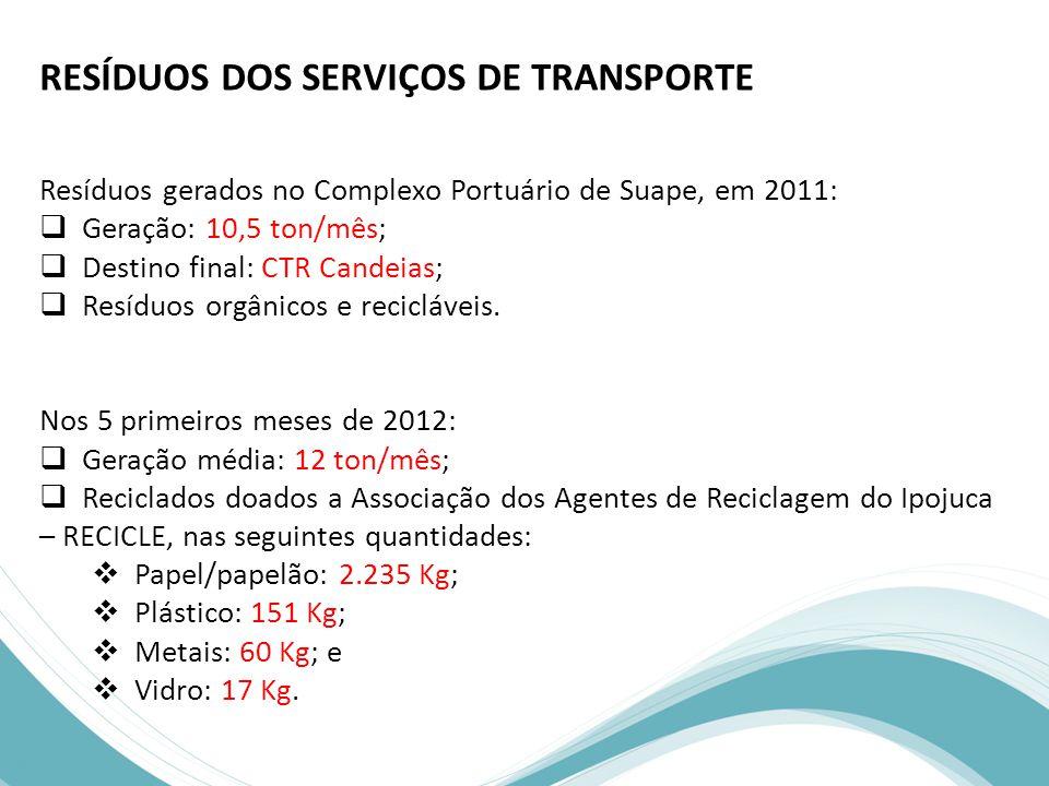 RESÍDUOS DOS SERVIÇOS DE TRANSPORTE Resíduos gerados no Complexo Portuário de Suape, em 2011:  Geração: 10,5 ton/mês;  Destino final: CTR Candeias;  Resíduos orgânicos e recicláveis.