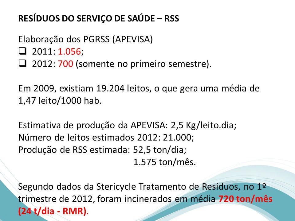 RESÍDUOS DO SERVIÇO DE SAÚDE – RSS Elaboração dos PGRSS (APEVISA)  2011: 1.056;  2012: 700 (somente no primeiro semestre).