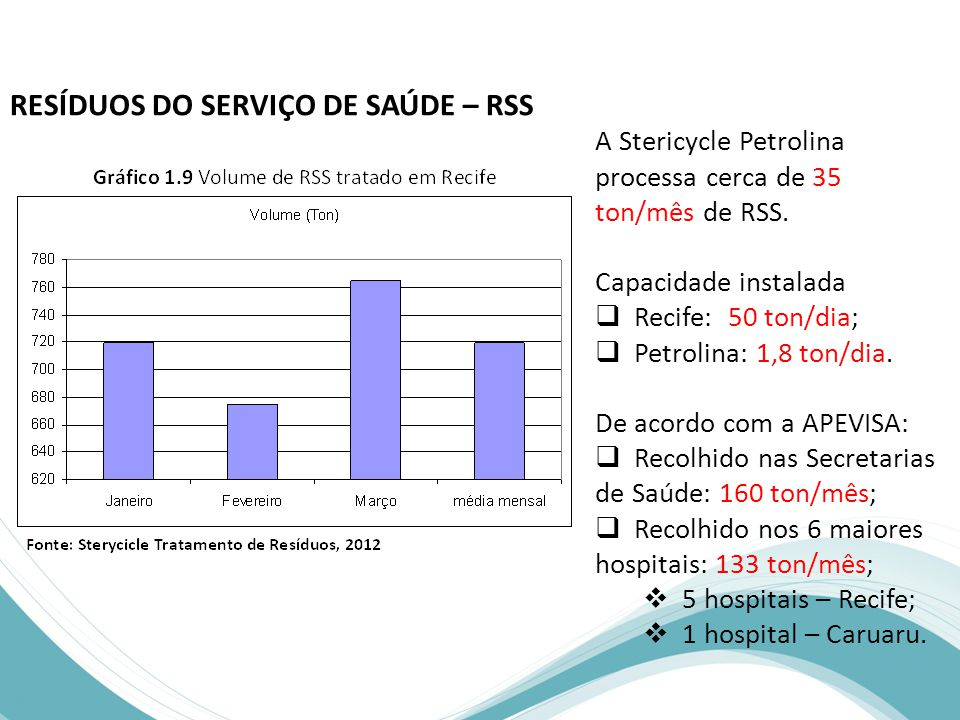 RESÍDUOS DO SERVIÇO DE SAÚDE – RSS A Stericycle Petrolina processa cerca de 35 ton/mês de RSS.
