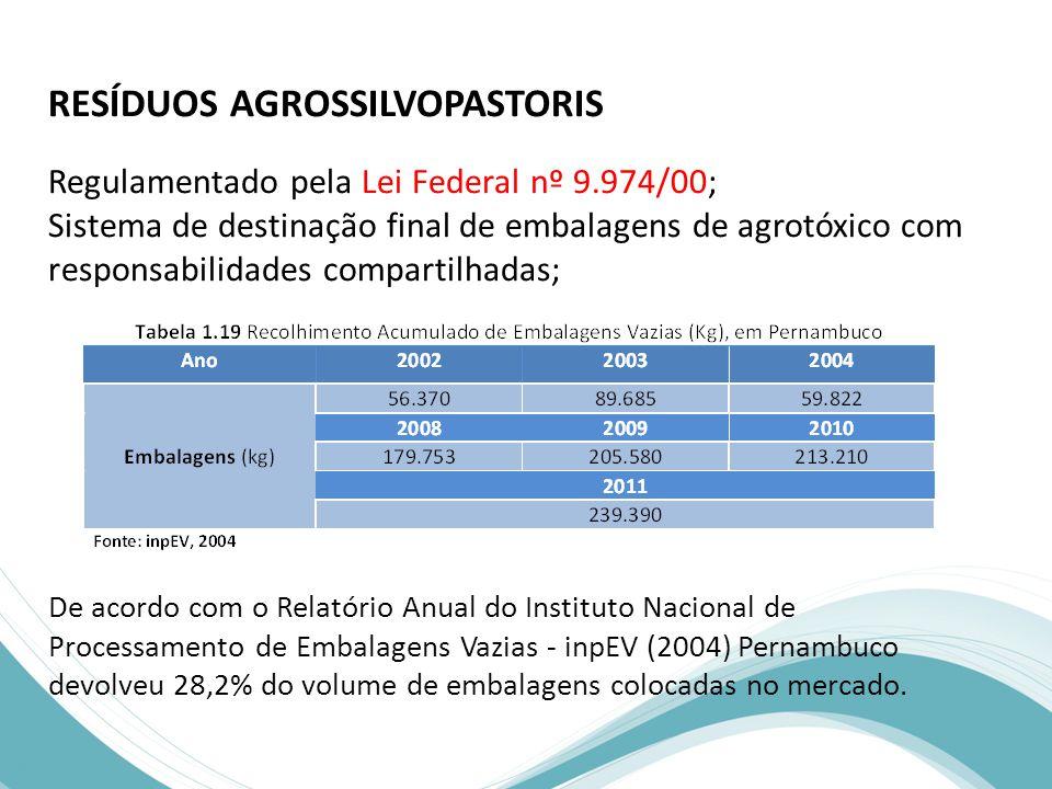 RESÍDUOS AGROSSILVOPASTORIS Regulamentado pela Lei Federal nº 9.974/00; Sistema de destinação final de embalagens de agrotóxico com responsabilidades compartilhadas; De acordo com o Relatório Anual do Instituto Nacional de Processamento de Embalagens Vazias - inpEV (2004) Pernambuco devolveu 28,2% do volume de embalagens colocadas no mercado.