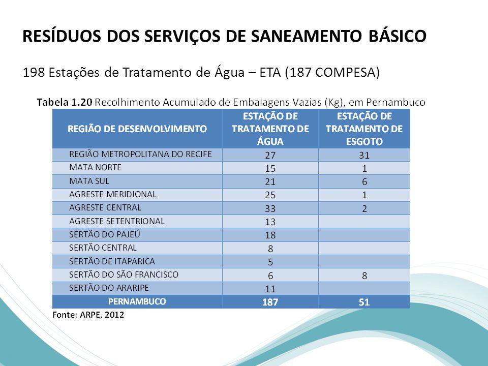 RESÍDUOS DOS SERVIÇOS DE SANEAMENTO BÁSICO 198 Estações de Tratamento de Água – ETA (187 COMPESA)