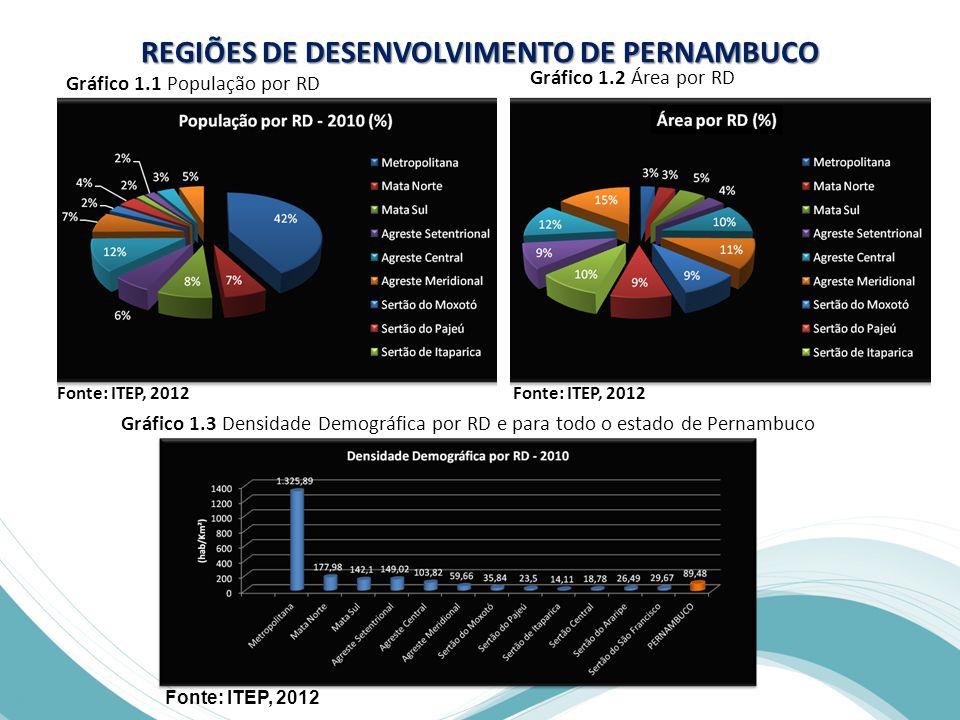 Gráfico 1.1 População por RD Fonte: ITEP, 2012 Gráfico 1.2 Área por RD Fonte: ITEP, 2012 Gráfico 1.3 Densidade Demográfica por RD e para todo o estado de Pernambuco Fonte: ITEP, 2012