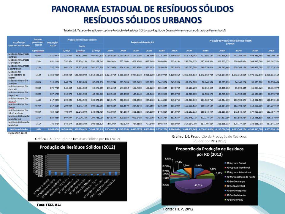 PANORAMA ESTADUAL DE RESÍDUOS SÓLIDOS RESÍDUOS SÓLIDOS URBANOS Fonte: ITEP, 2012