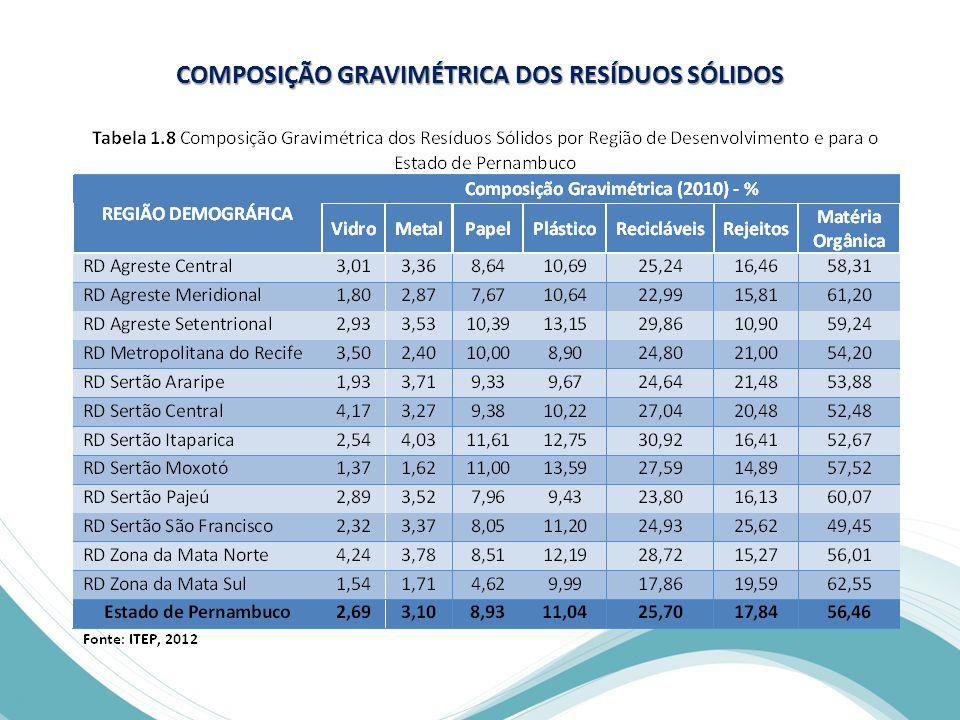 COMPOSIÇÃO GRAVIMÉTRICA DOS RESÍDUOS SÓLIDOS