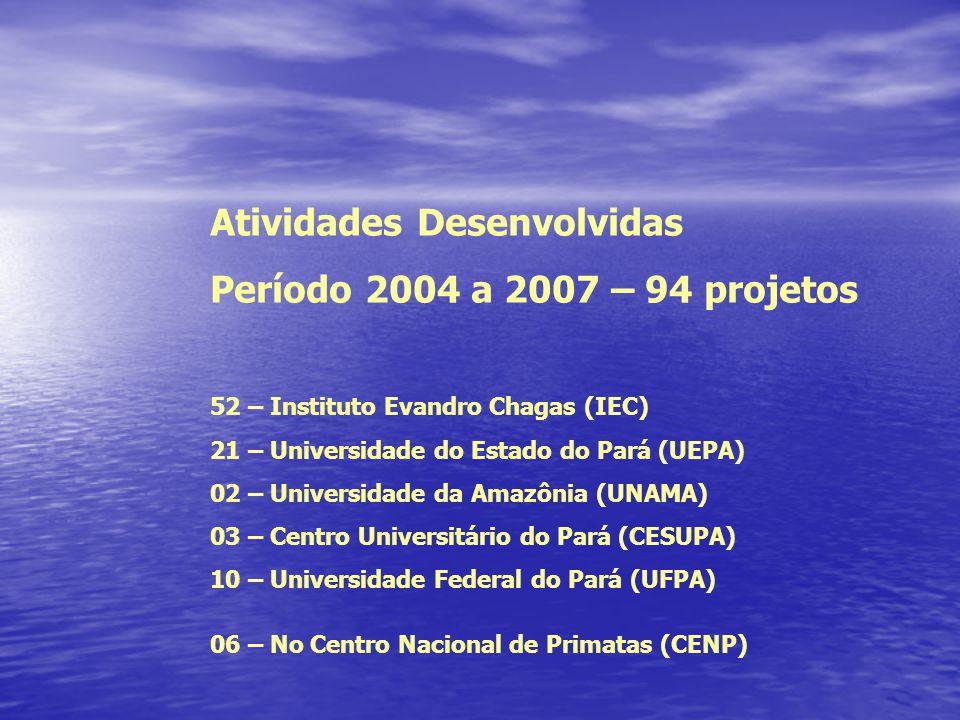Atividades Desenvolvidas Período 2004 a 2007 – 94 projetos 52 – Instituto Evandro Chagas (IEC) 21 – Universidade do Estado do Pará (UEPA) 02 – Universidade da Amazônia (UNAMA) 03 – Centro Universitário do Pará (CESUPA) 10 – Universidade Federal do Pará (UFPA) 06 – No Centro Nacional de Primatas (CENP)
