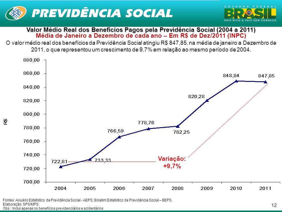 12 Valor Médio Real dos Benefícios Pagos pela Previdência Social (2004 a 2011) Valor Médio Real dos Benefícios Pagos pela Previdência Social (2004 a 2011) Média de Janeiro a Dezembro de cada ano – Em R$ de Dez/2011 (INPC) O valor médio real dos benefícios da Previdência Social atingiu R$ 847,85, na média de janeiro a Dezembro de 2011, o que representou um crescimento de 9,7% em relação ao mesmo período de 2004.