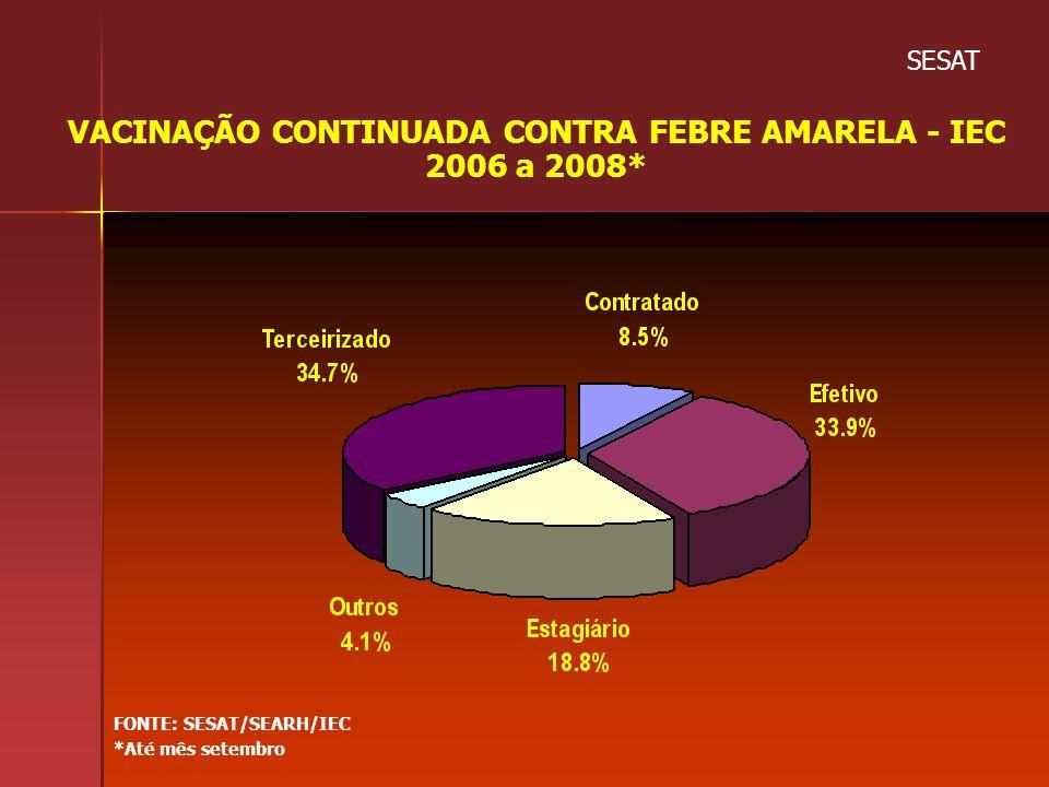 VACINAÇÃO CONTINUADA CONTRA FEBRE AMARELA - IEC 2006 a 2008* FONTE: SESAT/SEARH/IEC *Até mês setembro SESAT