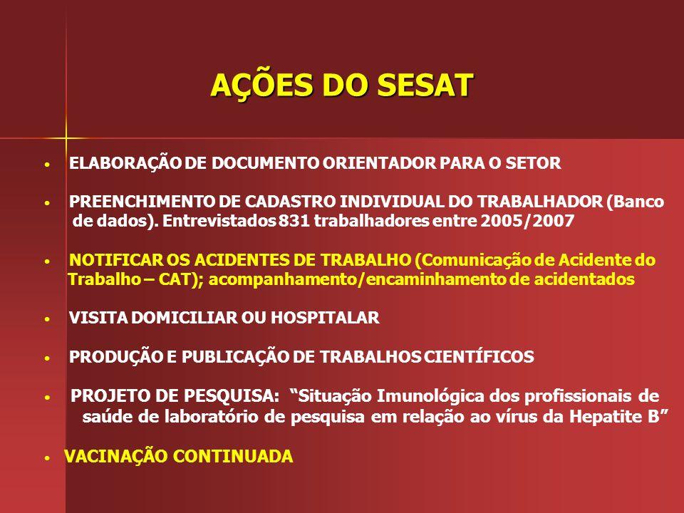 AÇÕES DO SESAT ELABORAÇÃO DE DOCUMENTO ORIENTADOR PARA O SETOR PREENCHIMENTO DE CADASTRO INDIVIDUAL DO TRABALHADOR (Banco de dados). Entrevistados 831