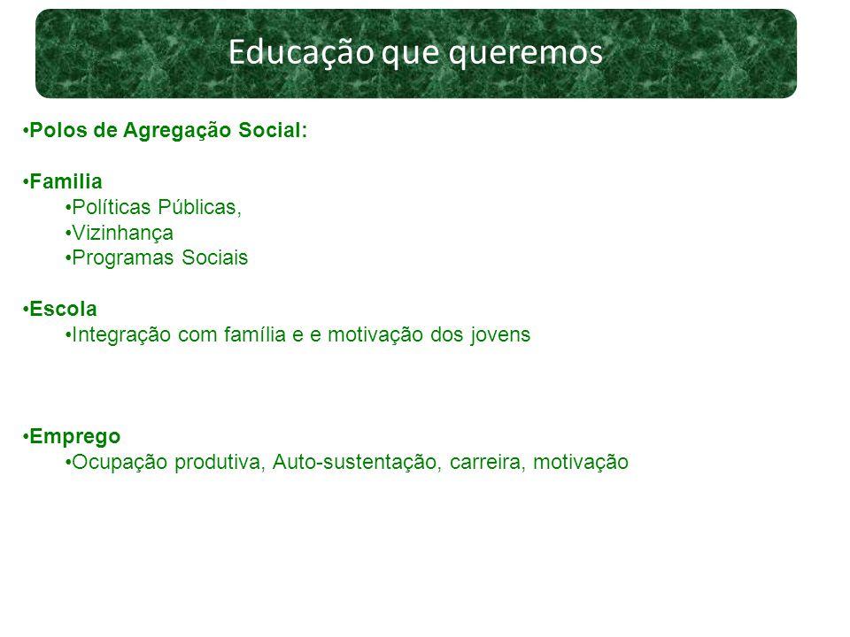 Educação que queremos Polos de Agregação Social: Familia Políticas Públicas, Vizinhança Programas Sociais Escola Integração com família e e motivação