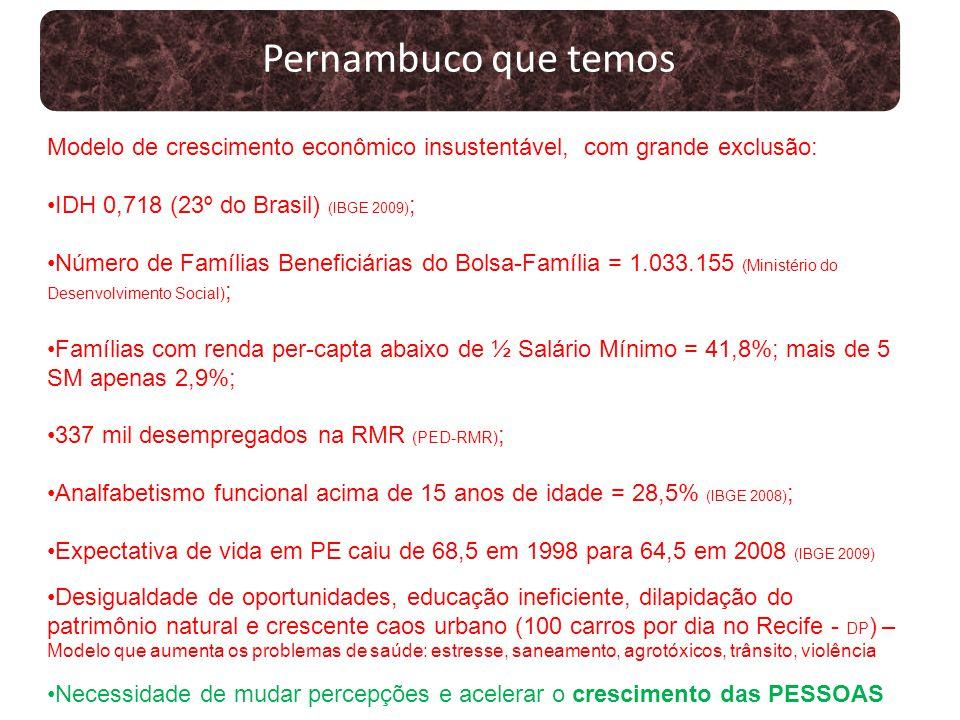 Pernambuco que temos Modelo de crescimento econômico insustentável, com grande exclusão: IDH 0,718 (23º do Brasil) (IBGE 2009) ; Número de Famílias Be