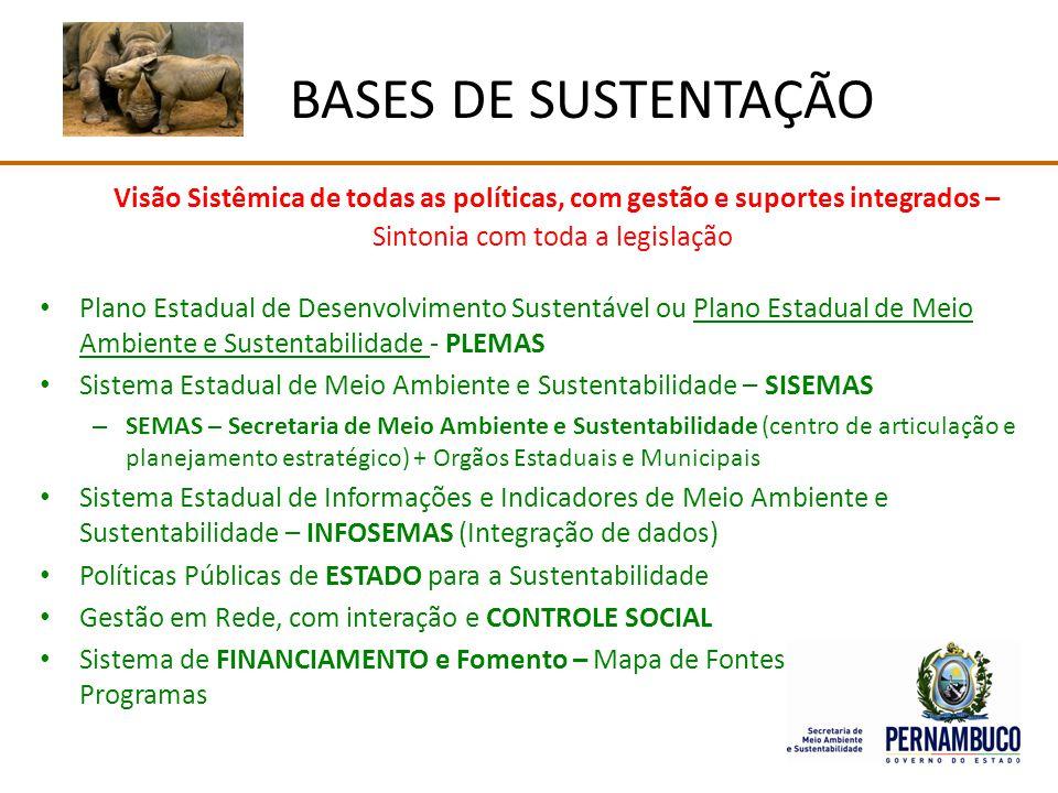 Visão Sistêmica de todas as políticas, com gestão e suportes integrados – Sintonia com toda a legislação Plano Estadual de Desenvolvimento Sustentável