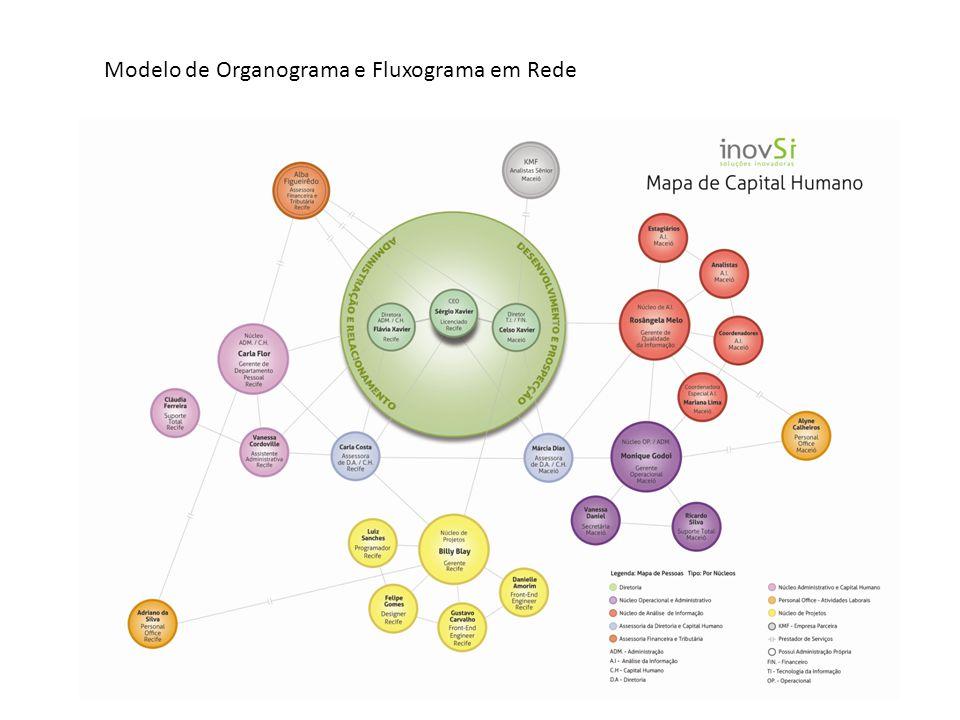Modelo de Organograma e Fluxograma em Rede