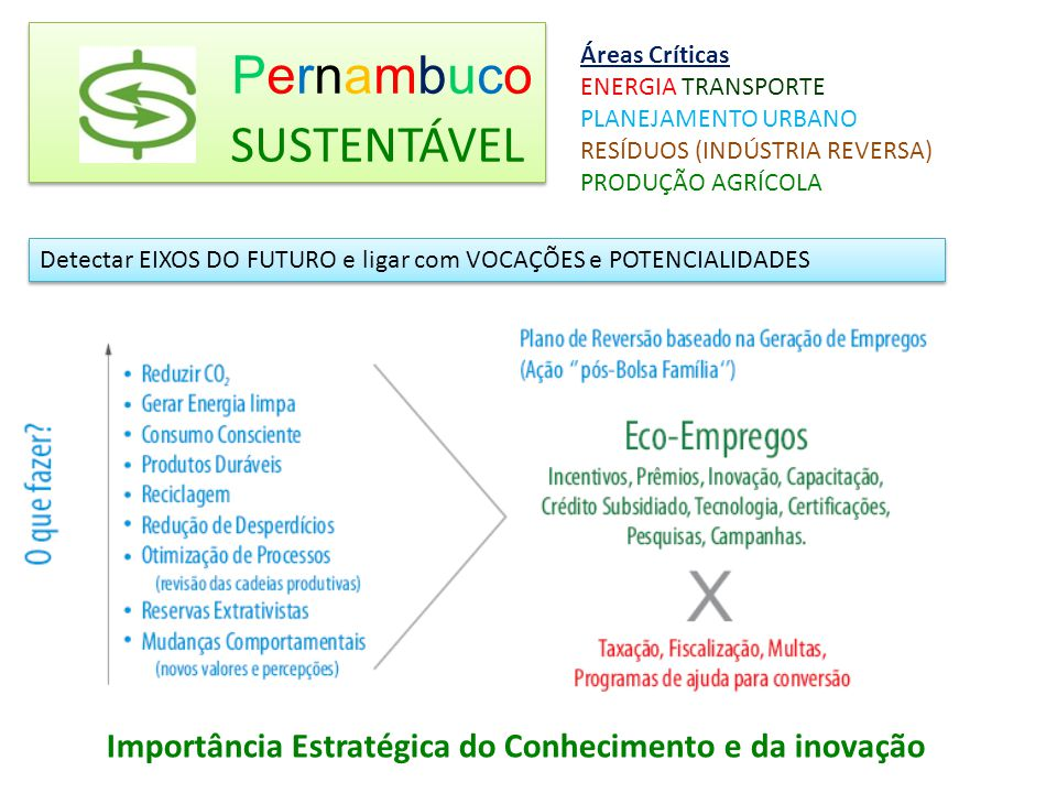 Economia de Baixo Carbono – eficiência energética Economia Inclusiva – Empresas Sociais e Soluções de Acessibilidade para pessoas com necessidades especiais Economia da Sustentabilidade Centros de capacitação de ponta Agroecologia – Produtos Orgânicos Eixos de Futuro